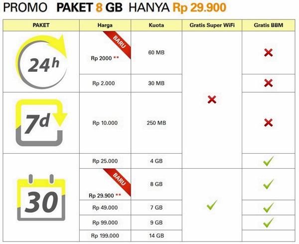 Promo Paket Super Internet Kuota Indosat