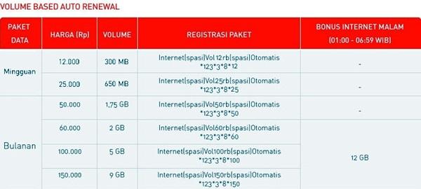 Paket Internet Smartfren Volume Based Auto Renewal