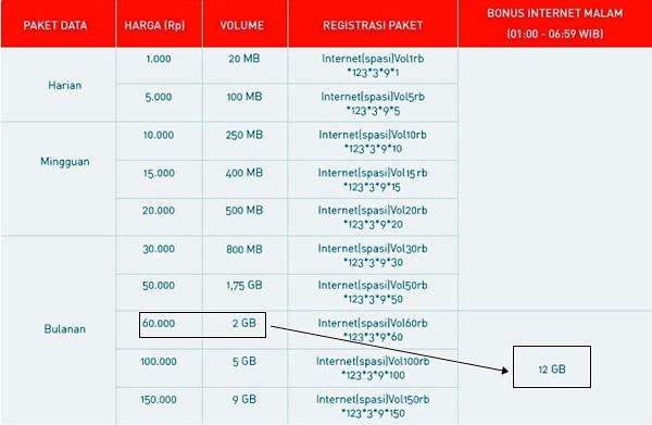 Paket Internet Volume Based Smartfren
