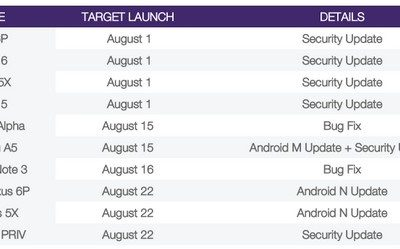 Update Android Nougat Nexus dan Samsung