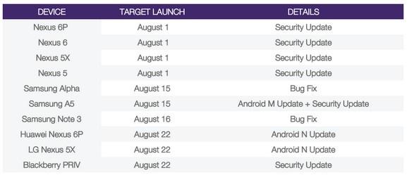 Daftar HP Xiaomi Yang Akan Mendapatkan Update Android Nougat 7.0