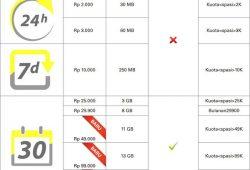 Kuota Lebih Besar Paket Super Internet Kuota Indosat