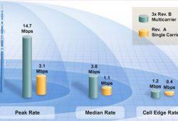 Sedikit Penjelasan Tentang Karakteristik Sinyal Dari BTS CDMA