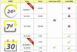 Promo Paket Super Internet Indosat 8GB Cuma 29.900